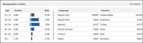 Insights-demographics