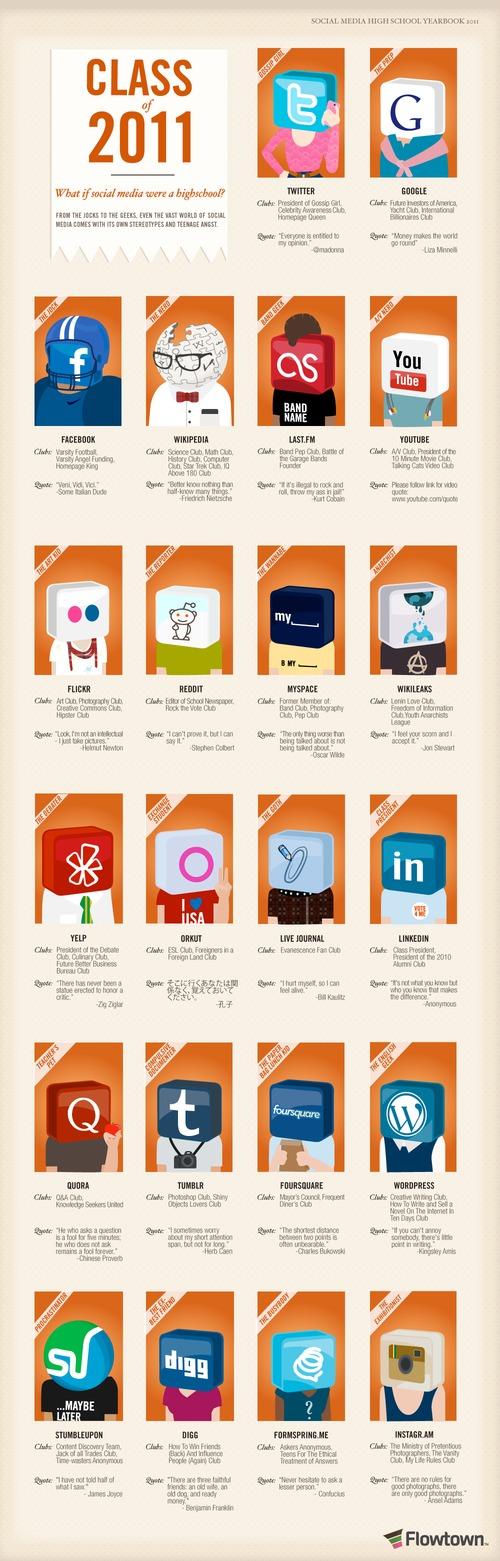 Class_of_2011_social_media_hig